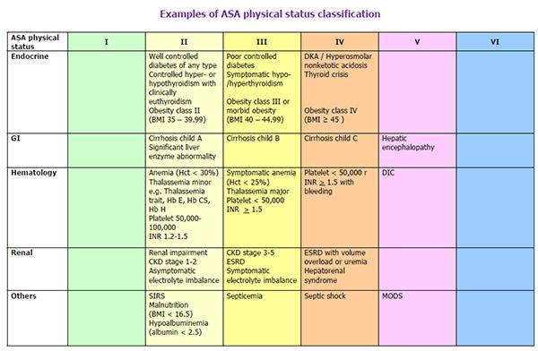 ISAKanyakumari - Anaesthesia Practice in Kanyakumari District